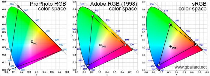 Image result for color profiles
